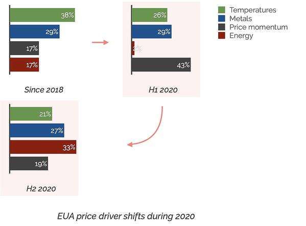 2020 price driver shifts
