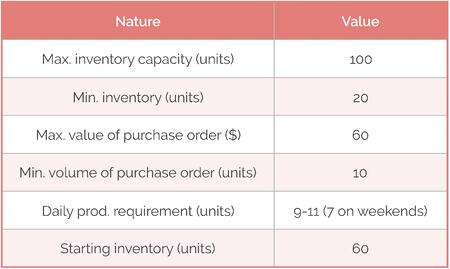 Costs and constraints