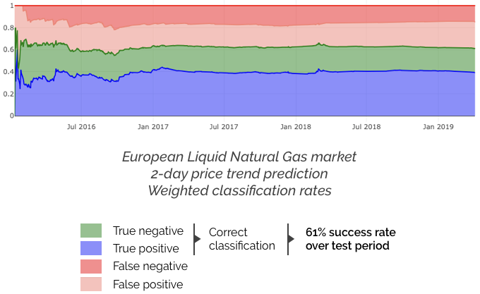 Natural gas classification