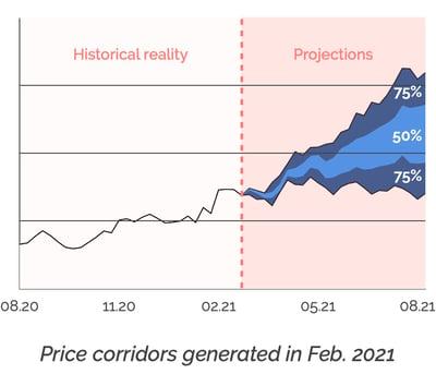 Price corridors
