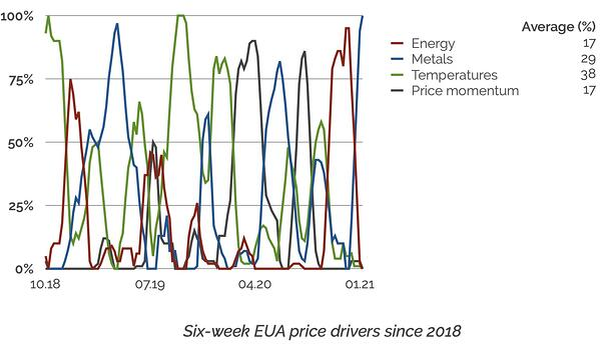 EUA price drivers since 2018