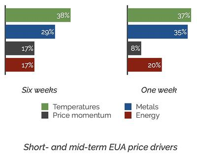 Short and mid-term price drivers