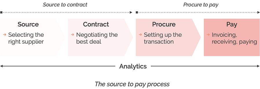 Source to pay process